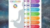 The 7 Major Chakras And The Symptoms Of Their Blockage
