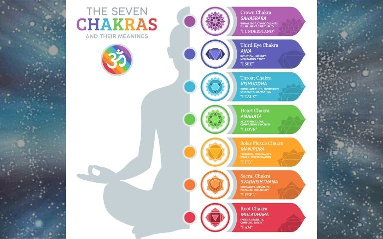 The-7-Major-Chakras-And-The-Symptoms-Of-Their-Blockage