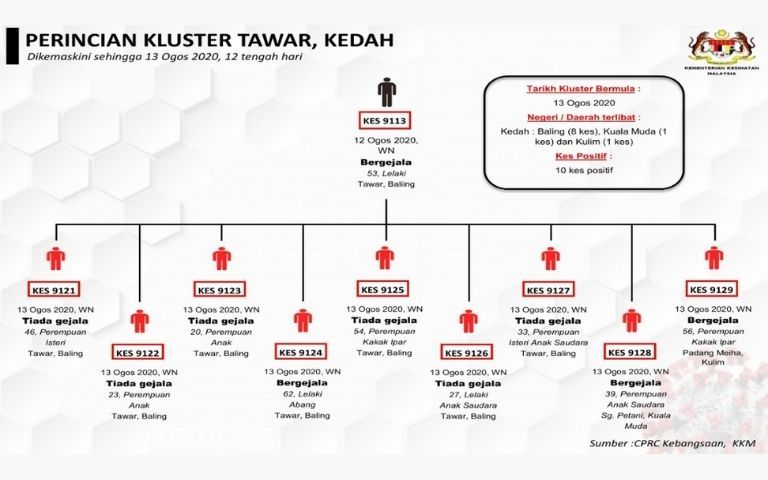Yet-Another-COVID-19-Cluster-Breaks-Out-in-Tawar-Kedah